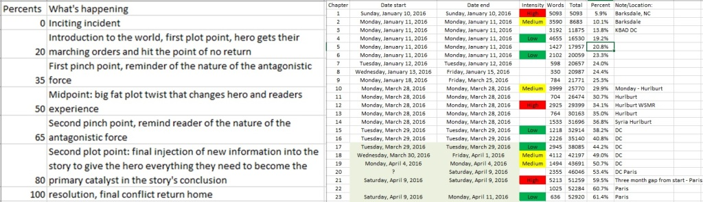 Left: The typical Western style plot arc. Right: How Pantheon compares by word count.